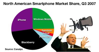 북미지역 스마트폰 시장 점유율 2007년 3분기 (출처 Canalys)