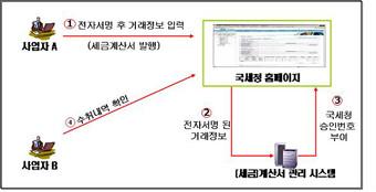 전자세금계산서 발행모형
