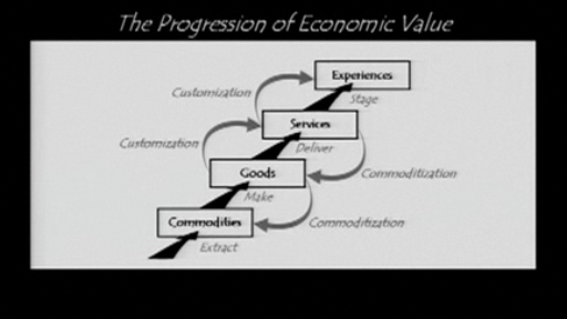 Progression of Economic Value - from Authenticity: What Consumers Really Want