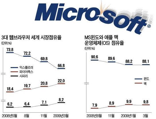 3대 웹브라우저 세계시장 점유율