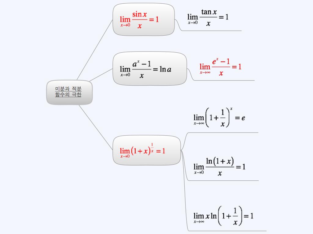 미분과 적분 - 함수의 극한 유형